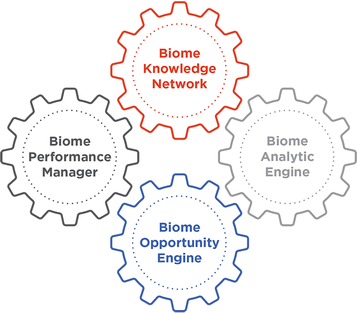Biome Technology Gears